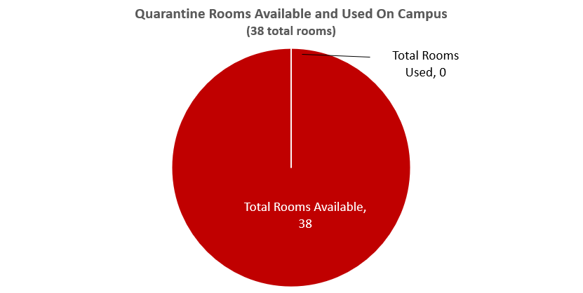 Quarantine availability